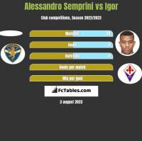 Alessandro Semprini vs Igor h2h player stats