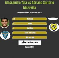 Alessandro Tuia vs Adriano Sartorio Mezavilla h2h player stats