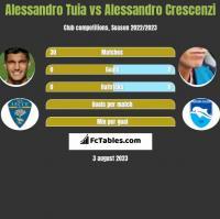 Alessandro Tuia vs Alessandro Crescenzi h2h player stats