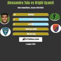Alessandro Tuia vs Bright Gyamfi h2h player stats