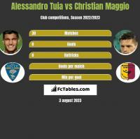 Alessandro Tuia vs Christian Maggio h2h player stats