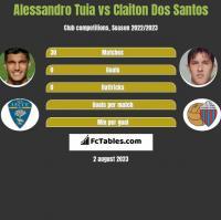Alessandro Tuia vs Claiton Dos Santos h2h player stats