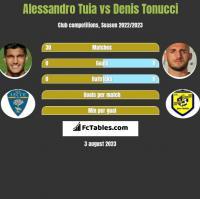 Alessandro Tuia vs Denis Tonucci h2h player stats