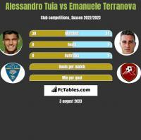 Alessandro Tuia vs Emanuele Terranova h2h player stats