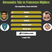 Alessandro Tuia vs Francesco Migliore h2h player stats