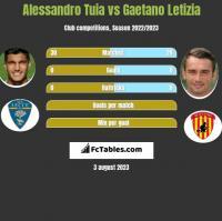Alessandro Tuia vs Gaetano Letizia h2h player stats