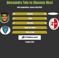 Alessandro Tuia vs Giacomo Ricci h2h player stats