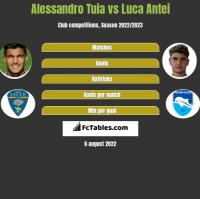 Alessandro Tuia vs Luca Antei h2h player stats