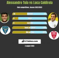 Alessandro Tuia vs Luca Caldirola h2h player stats