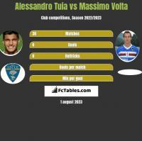 Alessandro Tuia vs Massimo Volta h2h player stats