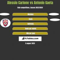 Alessio Carlone vs Antonio Gaeta h2h player stats