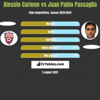 Alessio Carlone vs Juan Pablo Passaglia h2h player stats