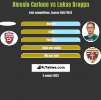 Alessio Carlone vs Lukas Droppa h2h player stats