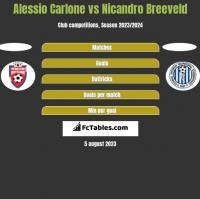 Alessio Carlone vs Nicandro Breeveld h2h player stats