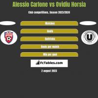 Alessio Carlone vs Ovidiu Horsia h2h player stats