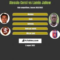 Alessio Cerci vs Lamin Jallow h2h player stats