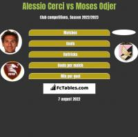 Alessio Cerci vs Moses Odjer h2h player stats