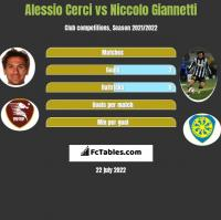 Alessio Cerci vs Niccolo Giannetti h2h player stats