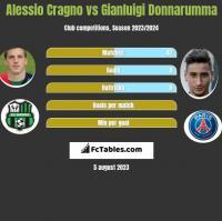 Alessio Cragno vs Gianluigi Donnarumma h2h player stats
