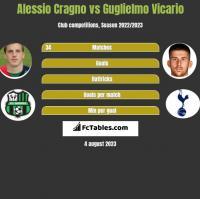 Alessio Cragno vs Guglielmo Vicario h2h player stats