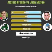 Alessio Cragno vs Juan Musso h2h player stats