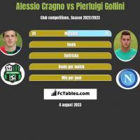 Alessio Cragno vs Pierluigi Gollini h2h player stats