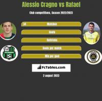 Alessio Cragno vs Rafael h2h player stats