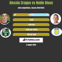 Alessio Cragno vs Robin Olsen h2h player stats
