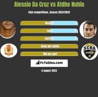 Alessio Da Cruz vs Atdhe Nuhiu h2h player stats