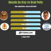 Alessio Da Cruz vs Brad Potts h2h player stats