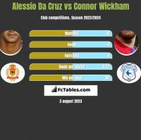 Alessio Da Cruz vs Connor Wickham h2h player stats
