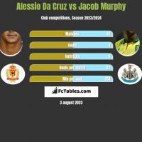 Alessio Da Cruz vs Jacob Murphy h2h player stats