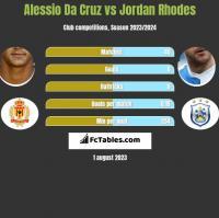 Alessio Da Cruz vs Jordan Rhodes h2h player stats