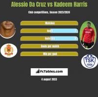 Alessio Da Cruz vs Kadeem Harris h2h player stats
