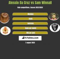 Alessio Da Cruz vs Sam Winnall h2h player stats