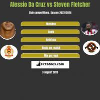 Alessio Da Cruz vs Steven Fletcher h2h player stats