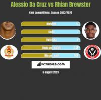 Alessio Da Cruz vs Rhian Brewster h2h player stats