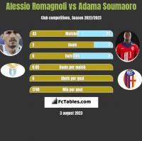 Alessio Romagnoli vs Adama Soumaoro h2h player stats
