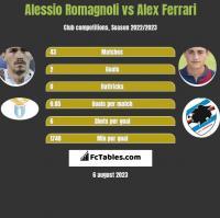 Alessio Romagnoli vs Alex Ferrari h2h player stats