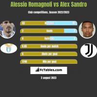 Alessio Romagnoli vs Alex Sandro h2h player stats