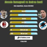 Alessio Romagnoli vs Andrea Conti h2h player stats