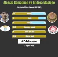Alessio Romagnoli vs Andrea Masiello h2h player stats
