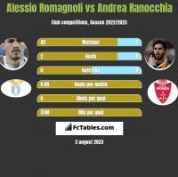 Alessio Romagnoli vs Andrea Ranocchia h2h player stats