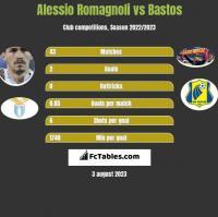 Alessio Romagnoli vs Bastos h2h player stats