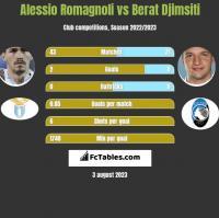 Alessio Romagnoli vs Berat Djimsiti h2h player stats