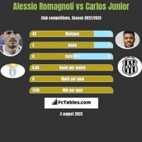 Alessio Romagnoli vs Carlos Junior h2h player stats