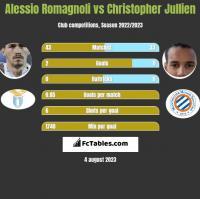 Alessio Romagnoli vs Christopher Jullien h2h player stats