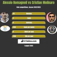 Alessio Romagnoli vs Cristian Molinaro h2h player stats