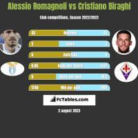Alessio Romagnoli vs Cristiano Biraghi h2h player stats