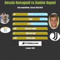 Alessio Romagnoli vs Daniele Rugani h2h player stats